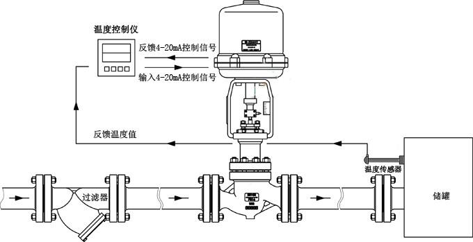 蒸汽控温度调节阀使用现场图