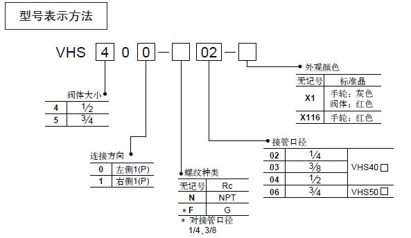 了解下SMC三通手动阀怎样选型