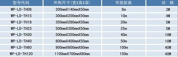 苏州迅鹏WP-LD-TH30温湿度显示屏
